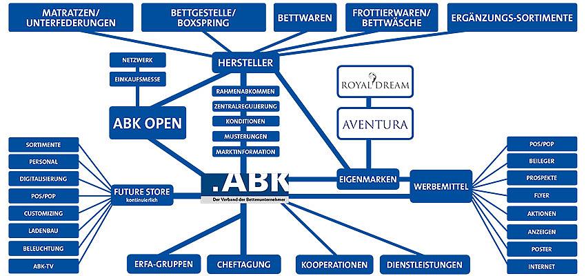 ABK-Leistungen